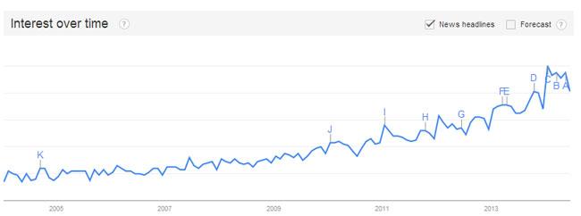 mindfulness trend