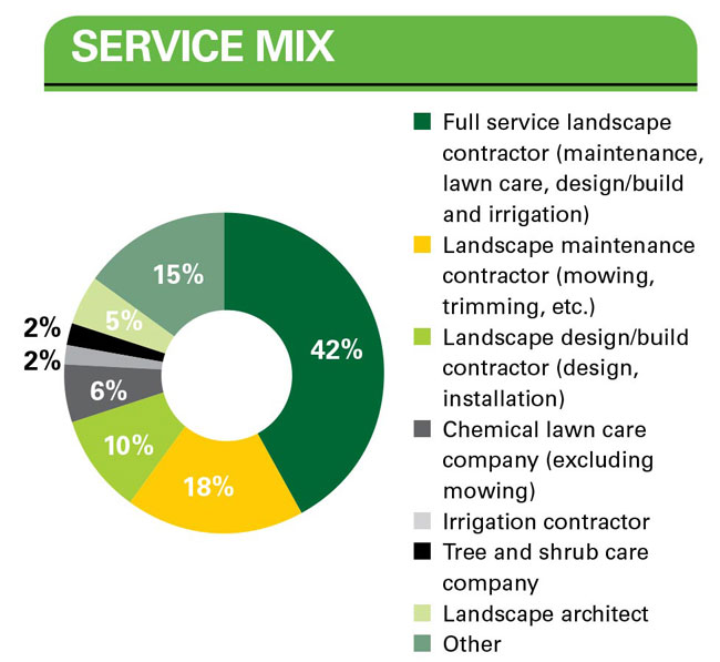 lawn care and landscape service mix
