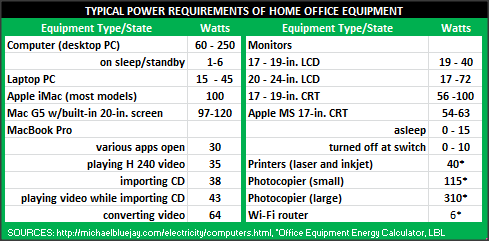 power requirements of home office equipment