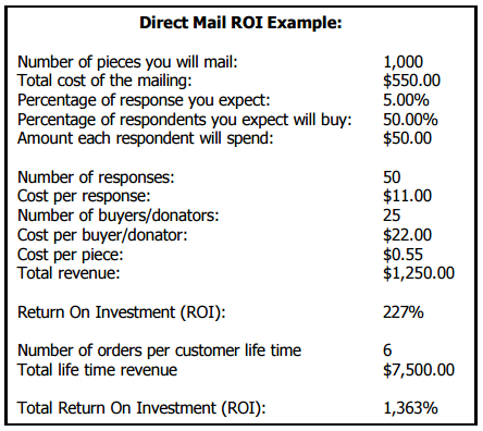 direct mail roi