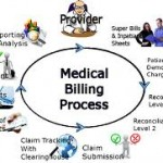 Starting a Medical Billing Service