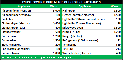 power requirements of appliances