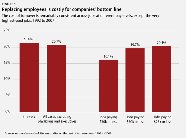 cost of replacing employees to bottom line