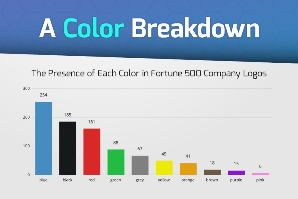 Color Breakdown of Fortune 500 logos