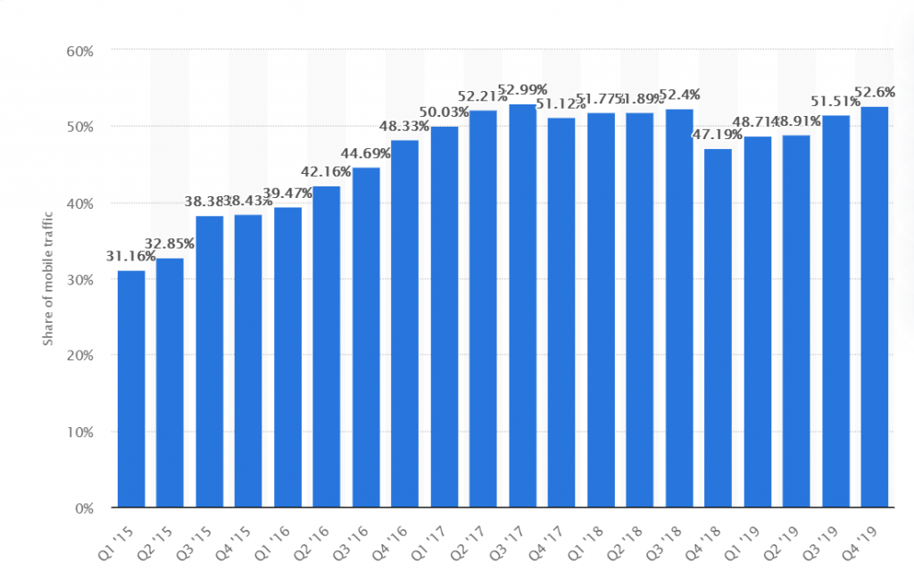 growth of mobile traffic