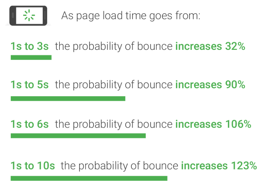 impact of page load on bounce rate and sales