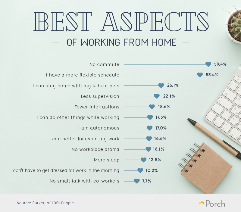 Best aspects of working from home
