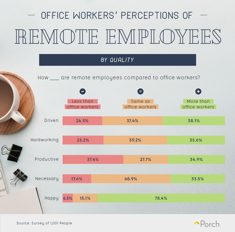 Perceptions of remote workers by people in an office
