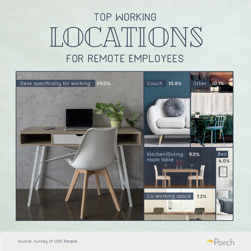 top locations where remote employees work